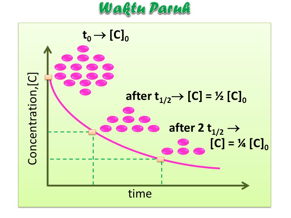 Waktu Paruh t0  [C]0 after t1/2 [C] = ½ [C]0 Concentration,[C]